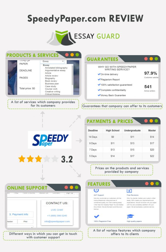 speedypaper review with ratings